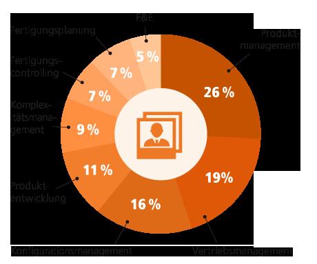 Stats_Fachbereiche